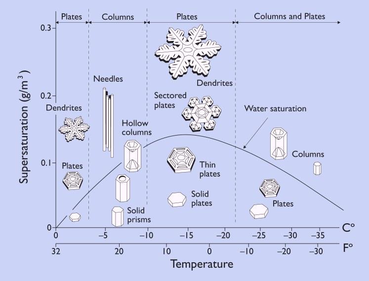 Фазовые состояния снега и льда